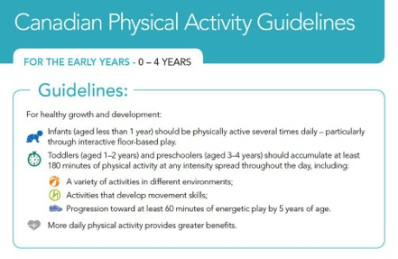 Chart with Canadian Physical Activity Guidelines for ages 0 to 4 years