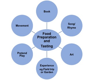 Chart of Food Preparation and Tasting ideas including: book, song/rhyme, art, experience (e.g. field trip or garden), pretend play, and movement